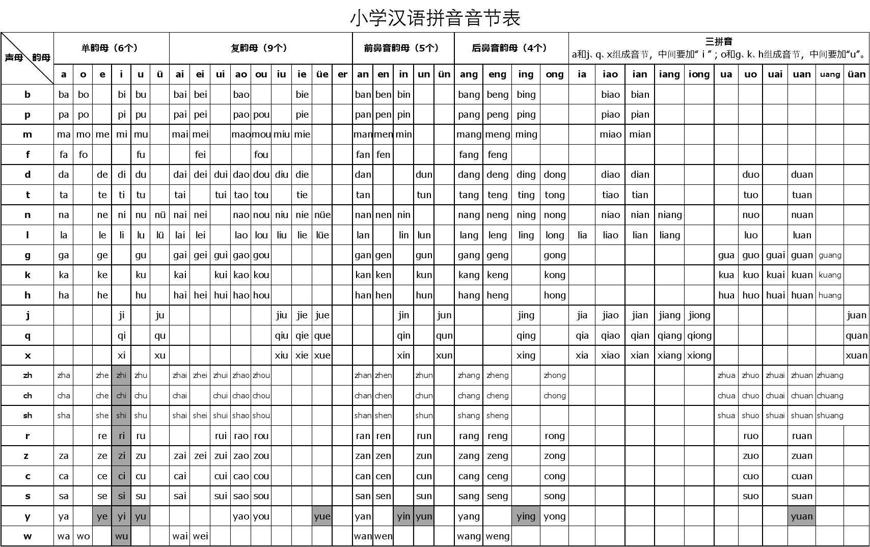 小学汉语拼音音节表