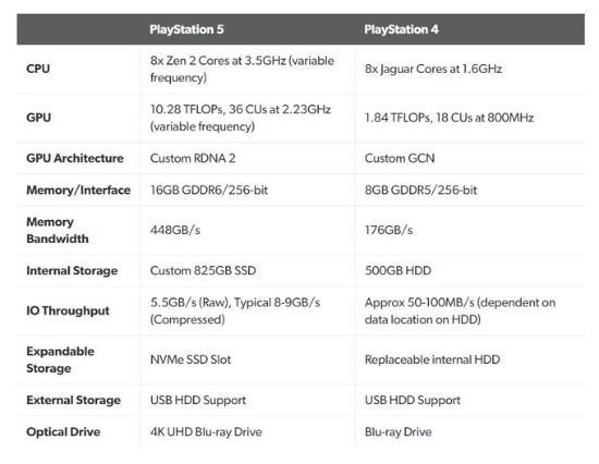PS5与PS4配置对比