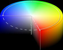 HSB、LAB、CMYK、RGB区别